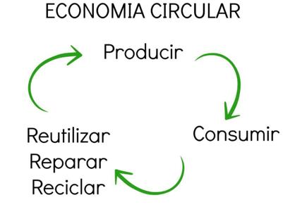 Economía circular_UVM2020