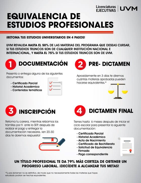Equivalencias_Licenciaturas Ejecutivas UVM