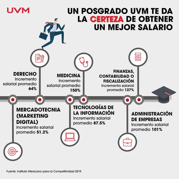 Posgrados más valorados UVM