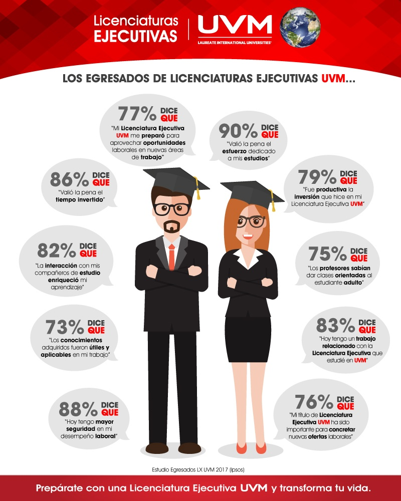 Licenciaturas Ejecutivas UVM - Encuesta egresados