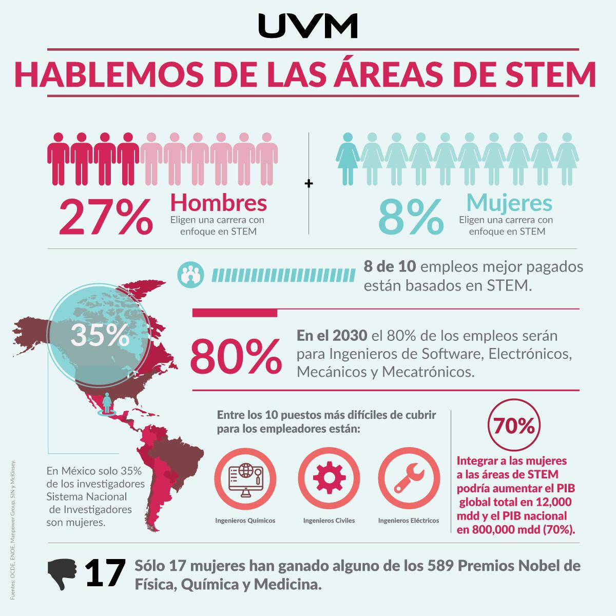 stem-infografia