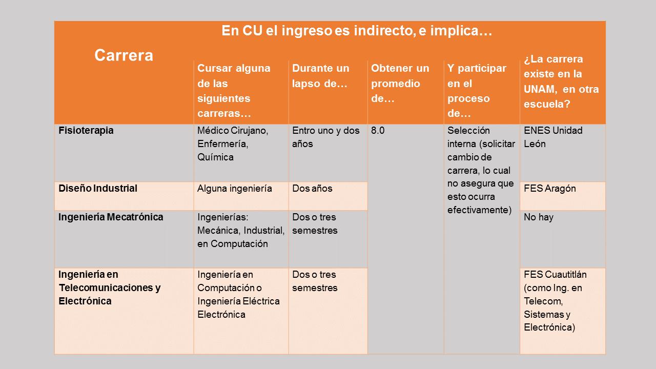 Carreras-ingreso-indirecto_1.png