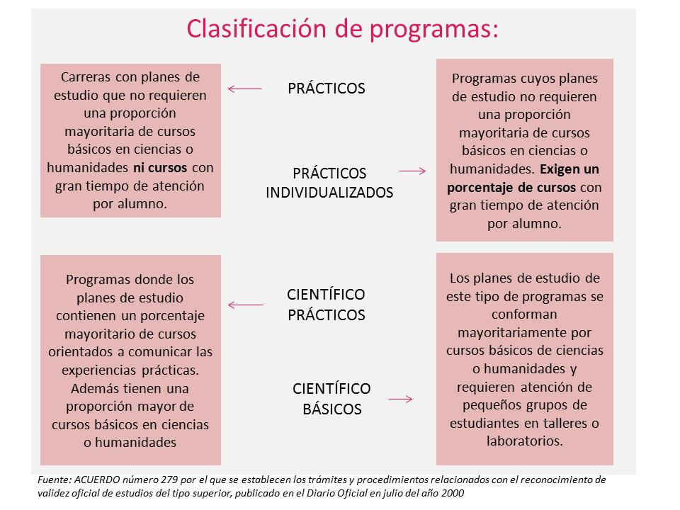 Clasificacion programas_fuente.png
